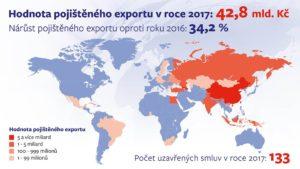 Egap pojištění zahraničního obchodu